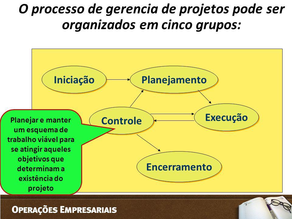 O processo de gerencia de projetos pode ser organizados em cinco grupos: Iniciação Planejamento Controle Execução Encerramento Planejar e manter um es