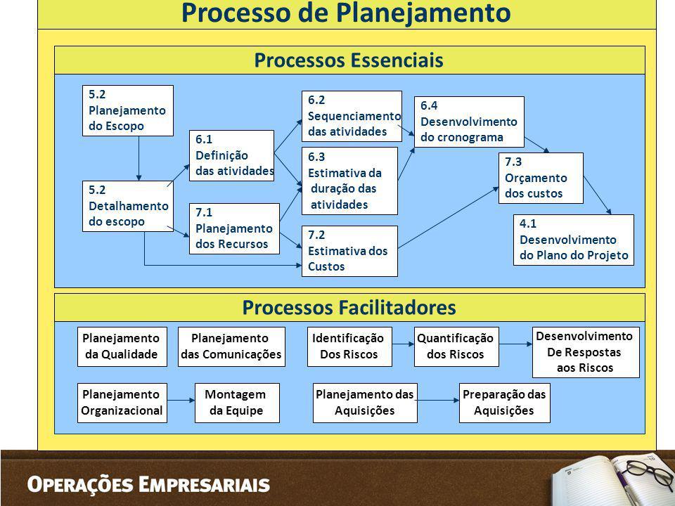Processo de Planejamento Processos Facilitadores Planejamento da Qualidade Planejamento das Comunicações Planejamento Organizacional Montagem da Equip