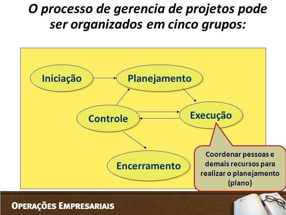 O processo de gerencia de projetos pode ser organizados em cinco grupos: Iniciação Planejamento Controle Execução Encerramento Coordenar pessoas e dem