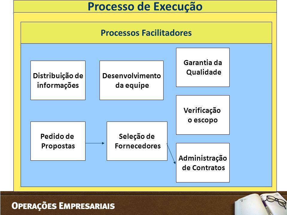 Processo de Execução Processos Facilitadores Distribuição de informações Desenvolvimento da equipe Pedido de Propostas Seleção de Fornecedores Garanti