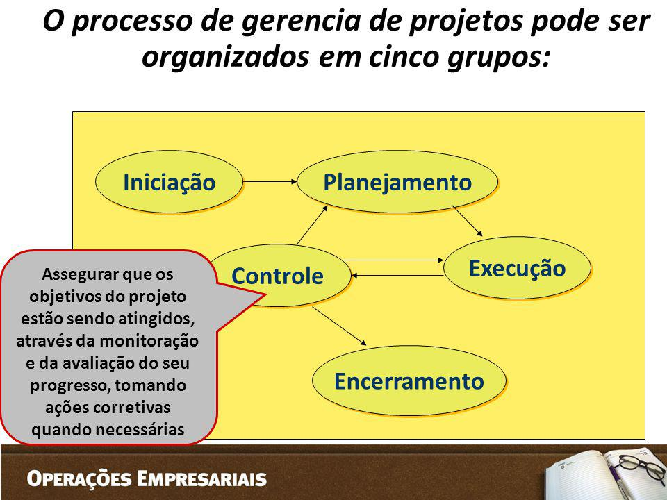 O processo de gerencia de projetos pode ser organizados em cinco grupos: Iniciação Planejamento Controle Execução Encerramento Assegurar que os objeti