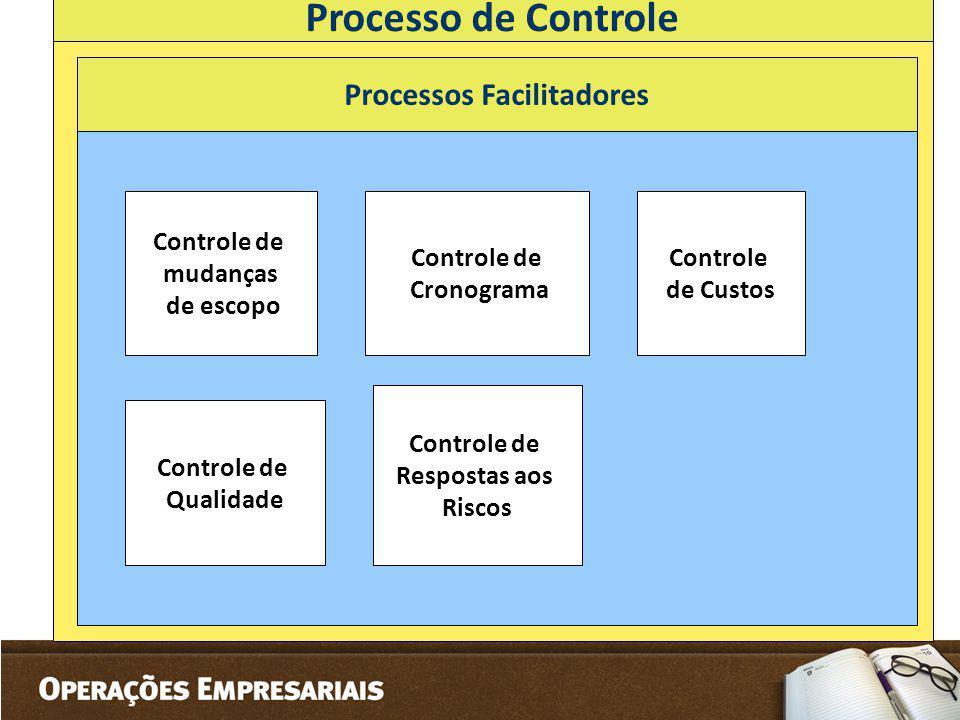 Processo de Controle Processos Facilitadores Controle de mudanças de escopo Controle de Cronograma Controle de Qualidade Controle de Respostas aos Ris