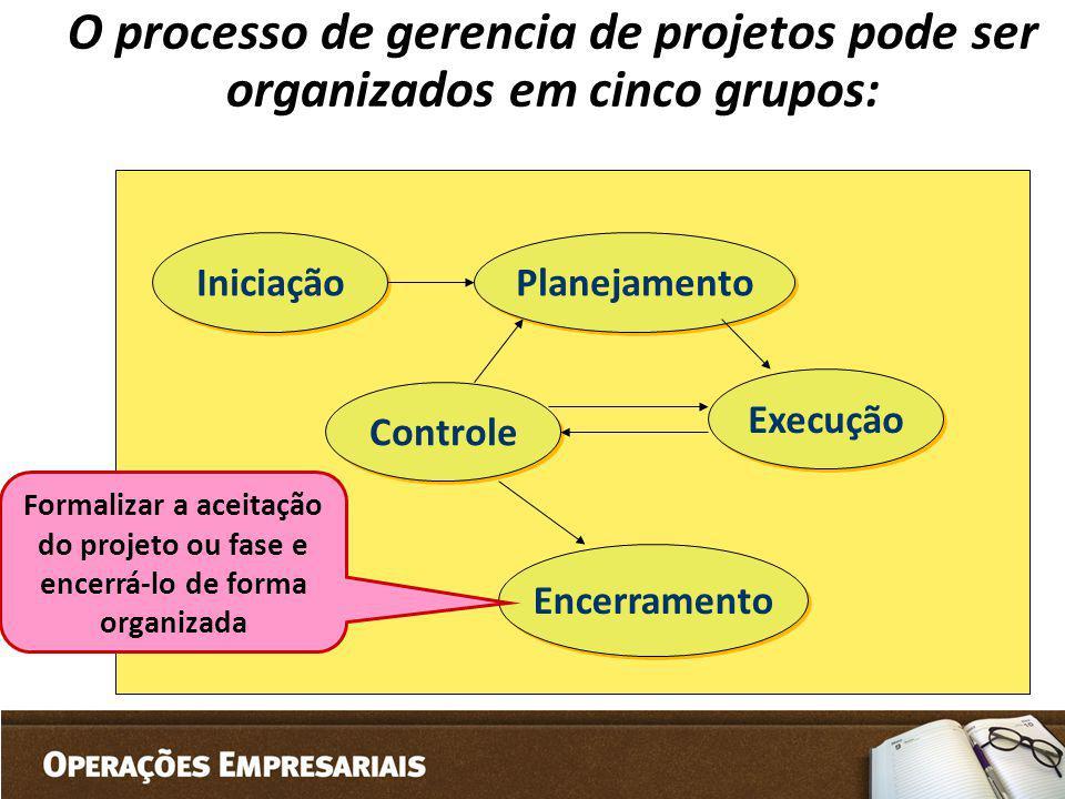 O processo de gerencia de projetos pode ser organizados em cinco grupos: Iniciação Planejamento Controle Execução Encerramento Formalizar a aceitação