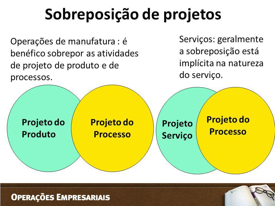 Sobreposição de projetos Operações de manufatura : é benéfico sobrepor as atividades de projeto de produto e de processos. Projeto do Produto Projeto