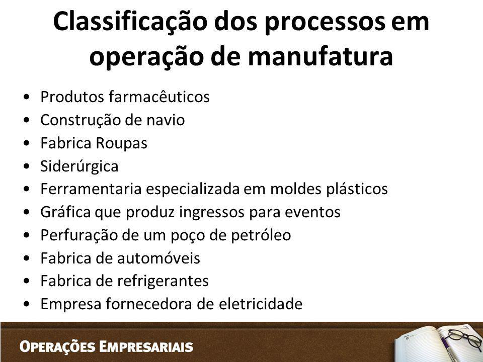 Classificação dos processos em operação de manufatura Produtos farmacêuticos Construção de navio Fabrica Roupas Siderúrgica Ferramentaria especializad