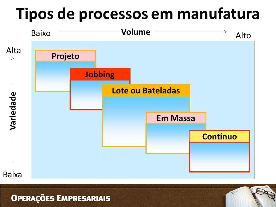 Tipos de processos em manufatura Volume Alto Baixo Baixa Alta Variedade Projeto Jobbing Lote ou Bateladas Em Massa Contínuo