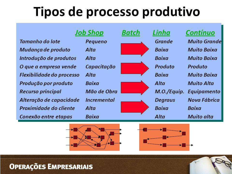 Tipos de processo produtivo Tamanho do lote Mudança de produto Introdução de produtos O que a empresa vende Flexibilidade do processo Produção por pro