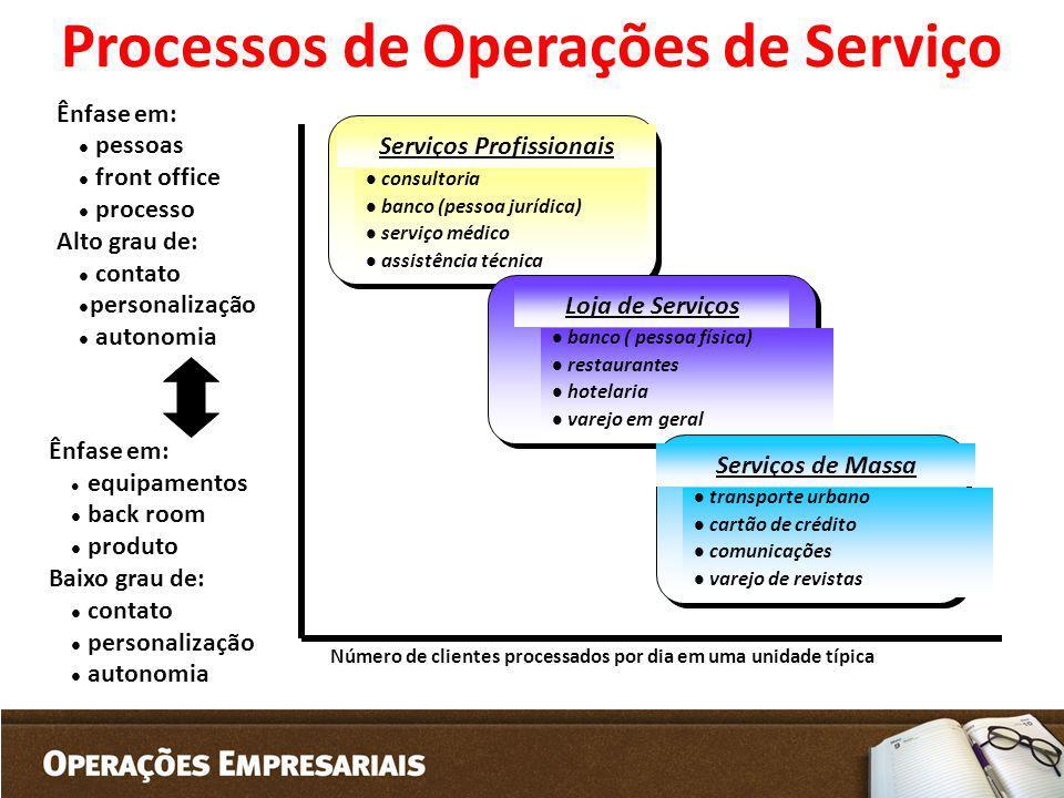 Serviços Profissionais l consultoria l banco (pessoa jurídica) l serviço médico l assistência técnica Loja de Serviços l banco ( pessoa física) l rest
