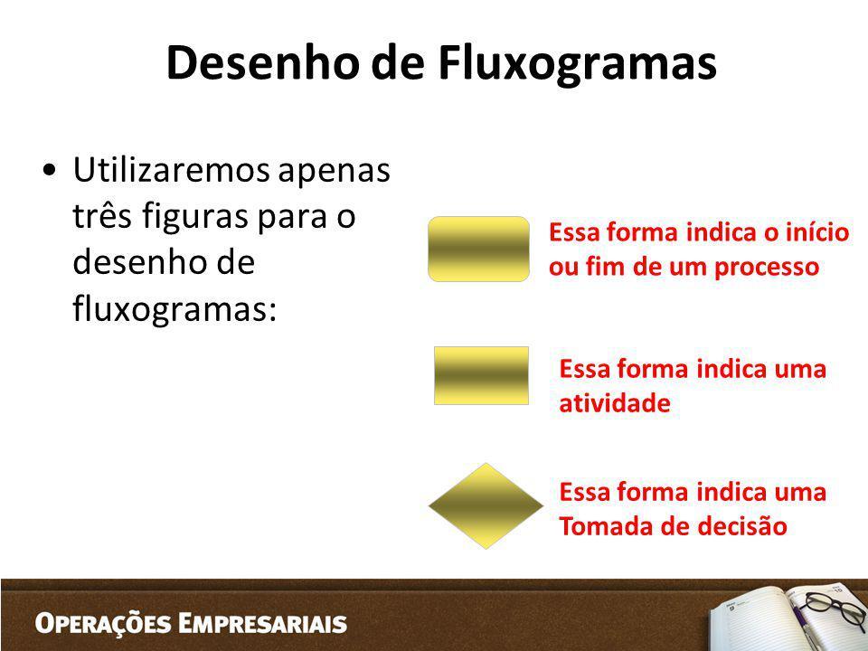 Desenho de Fluxogramas Utilizaremos apenas três figuras para o desenho de fluxogramas: Essa forma indica o início ou fim de um processo Essa forma ind