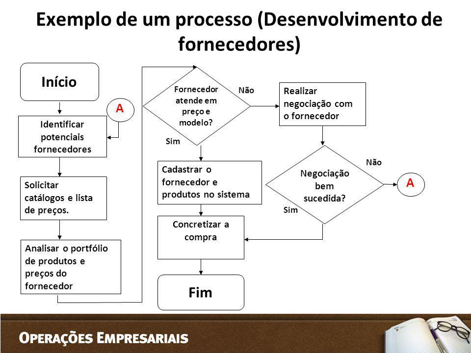 Exemplo de um processo (Desenvolvimento de fornecedores) Sim Fim Início Não Identificar potenciais fornecedores Solicitar catálogos e lista de preços.