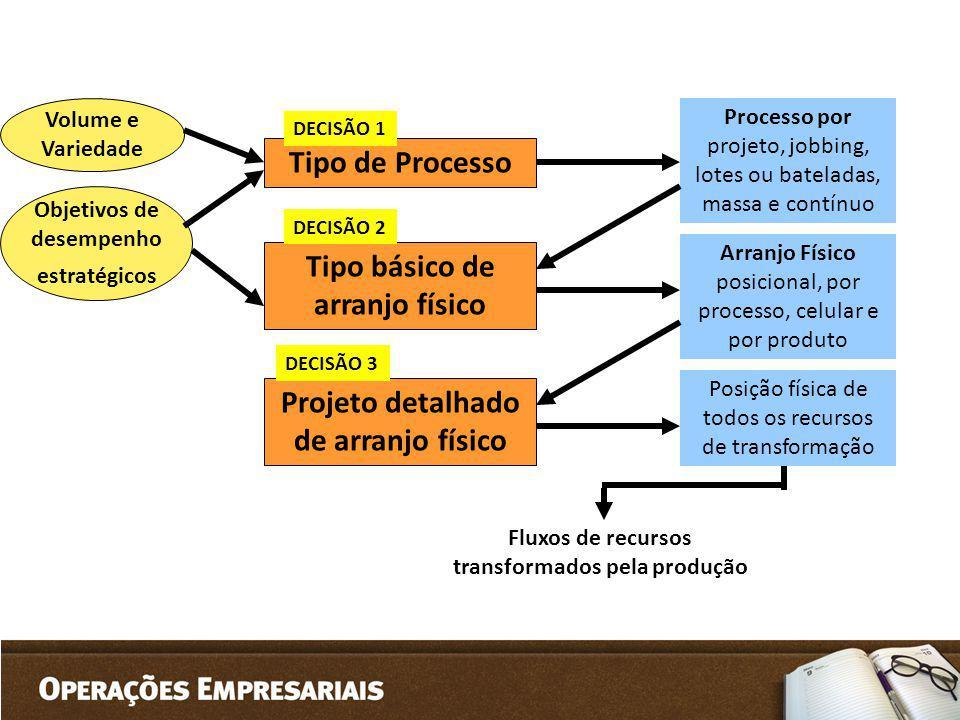 Volume e Variedade Tipo de Processo Tipo básico de arranjo físico Projeto detalhado de arranjo físico DECISÃO 1 DECISÃO 2 DECISÃO 3 Objetivos de desem