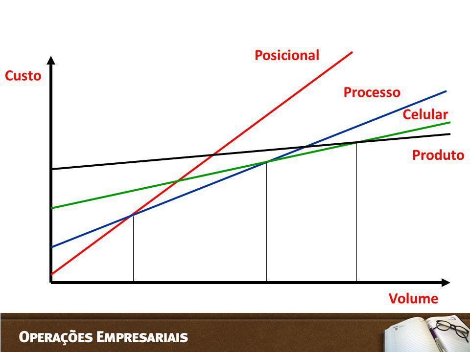 Custo Volume Posicional Processo Celular Produto