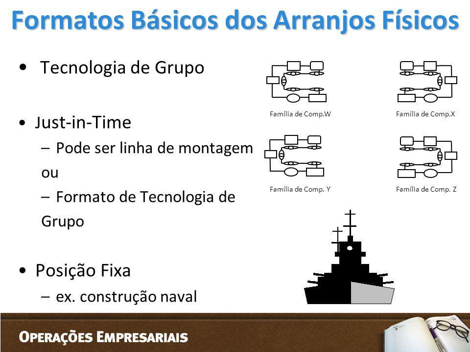 Formatos Básicos dos Arranjos Físicos Tecnologia de Grupo J ust-in-Time –Pode ser linha de montagem ou –Formato de Tecnologia de Grupo Posição Fixa –e