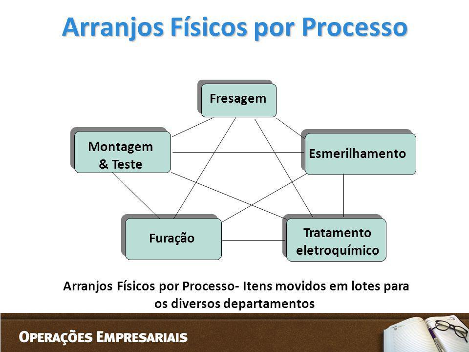 Arranjos Físicos por Processo Arranjos Físicos por Processo- Itens movidos em lotes para os diversos departamentos Fresagem Montagem & Teste Esmerilha