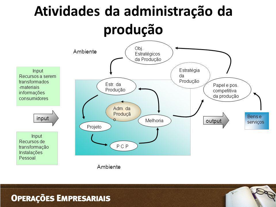 Input Recursos de transformação Instalações Pessoal Adm. da Produçã o Estr. da Produção Melhoria P C P Projeto Obj. Estratégicos da Produção Estratégi