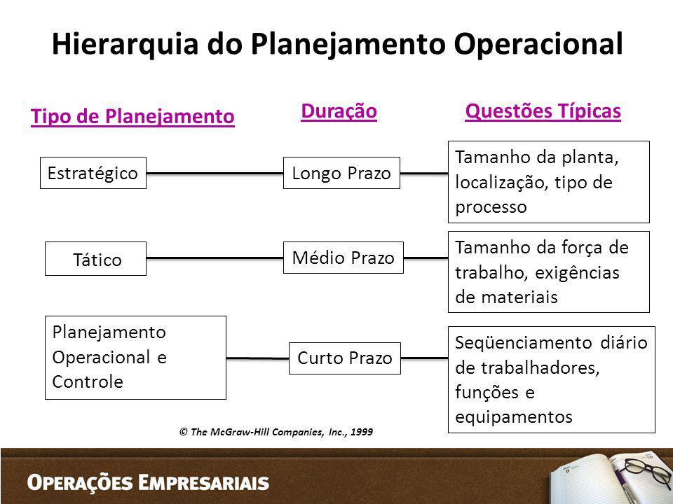 Hierarquia do Planejamento Operacional Tático Estratégico Planejamento Operacional e Controle Tipo de Planejamento DuraçãoQuestões Típicas Longo Prazo