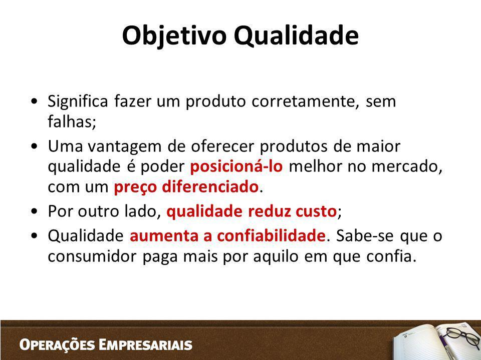 Objetivo Qualidade Significa fazer um produto corretamente, sem falhas; Uma vantagem de oferecer produtos de maior qualidade é poder posicioná-lo melh