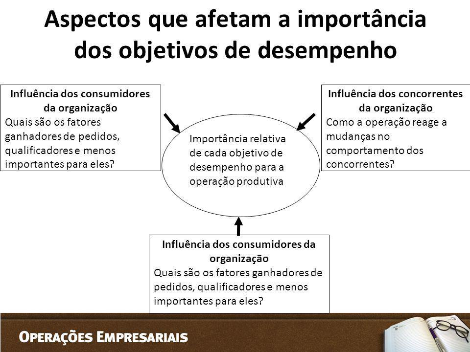 Aspectos que afetam a importância dos objetivos de desempenho Influência dos consumidores da organização Quais são os fatores ganhadores de pedidos, q