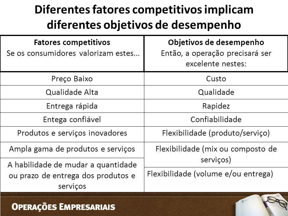 Diferentes fatores competitivos implicam diferentes objetivos de desempenho Fatores competitivos Se os consumidores valorizam estes... Preço Baixo Qua