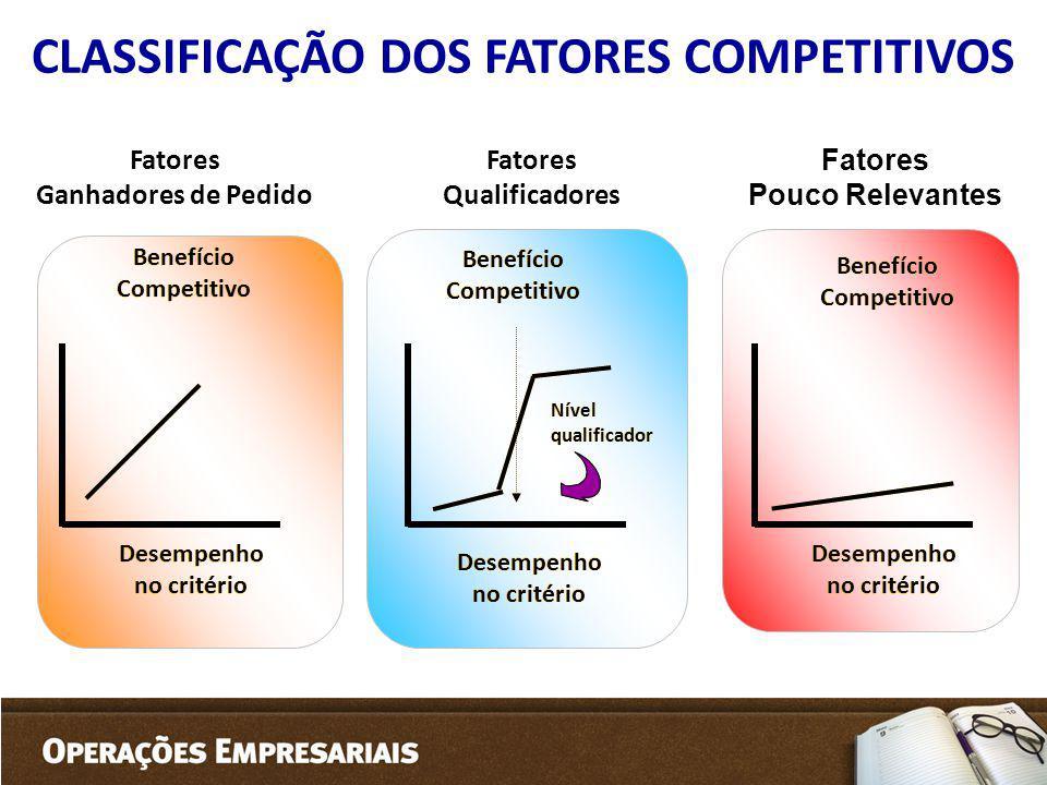 CLASSIFICAÇÃO DOS FATORES COMPETITIVOS Fatores Pouco Relevantes Fatores Ganhadores de Pedido Fatores Qualificadores Benefício Competitivo Desempenho n
