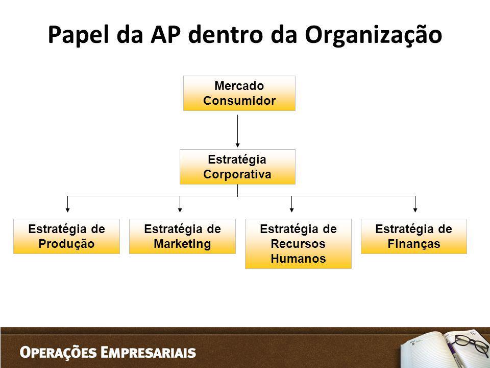 Papel da AP dentro da Organização Mercado Consumidor Estratégia Corporativa Estratégia de Finanças Estratégia de Marketing Estratégia de Produção Estr