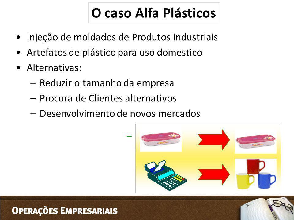 Injeção de moldados de Produtos industriais Artefatos de plástico para uso domestico Alternativas: –Reduzir o tamanho da empresa –Procura de Clientes