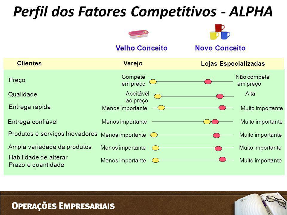 Perfil dos Fatores Competitivos - ALPHA Qualidade Entrega rápida Preço Entrega confiável Aceitável Alta ao preço Menos importante Muito importante Com