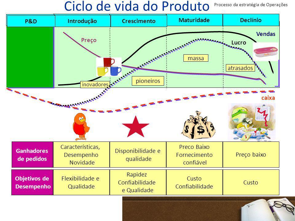 Ciclo de vida do Produto IntroduçãoCrescimento MaturidadeDeclínio inovadores pioneiros massa atrasados P&D caixa Lucro Vendas Preço Ganhadores de pedi
