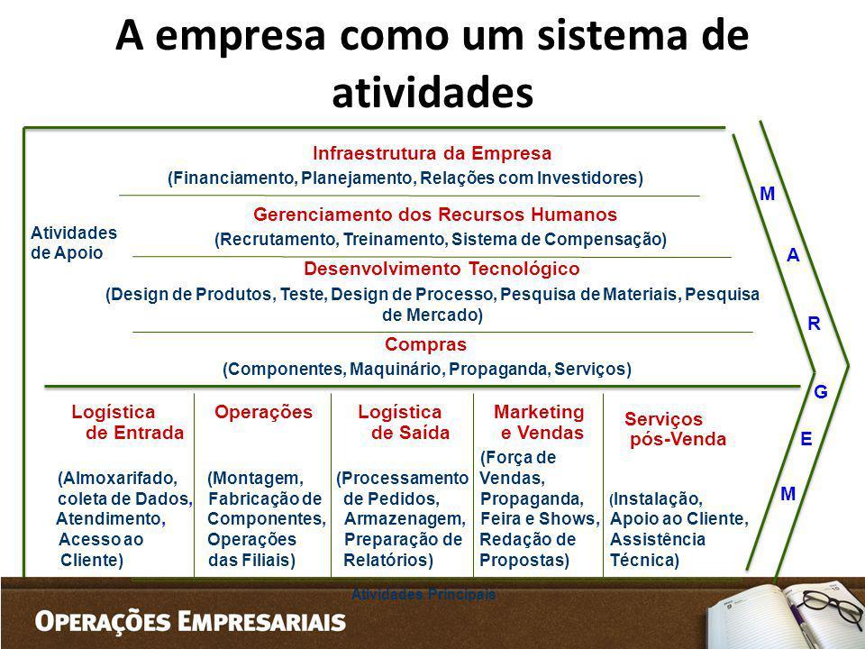 A empresa como um sistema de atividades Infraestrutura da Empresa Gerenciamento dos Recursos Humanos Desenvolvimento Tecnológico Compras Logística de