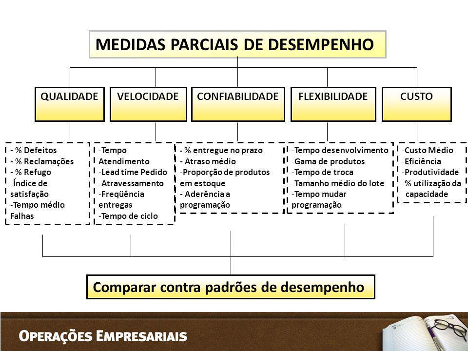 MEDIDAS PARCIAIS DE DESEMPENHO QUALIDADEVELOCIDADECONFIABILIDADECUSTOFLEXIBILIDADE - % Defeitos - % Reclamações - % Refugo -Índice de satisfação -Temp