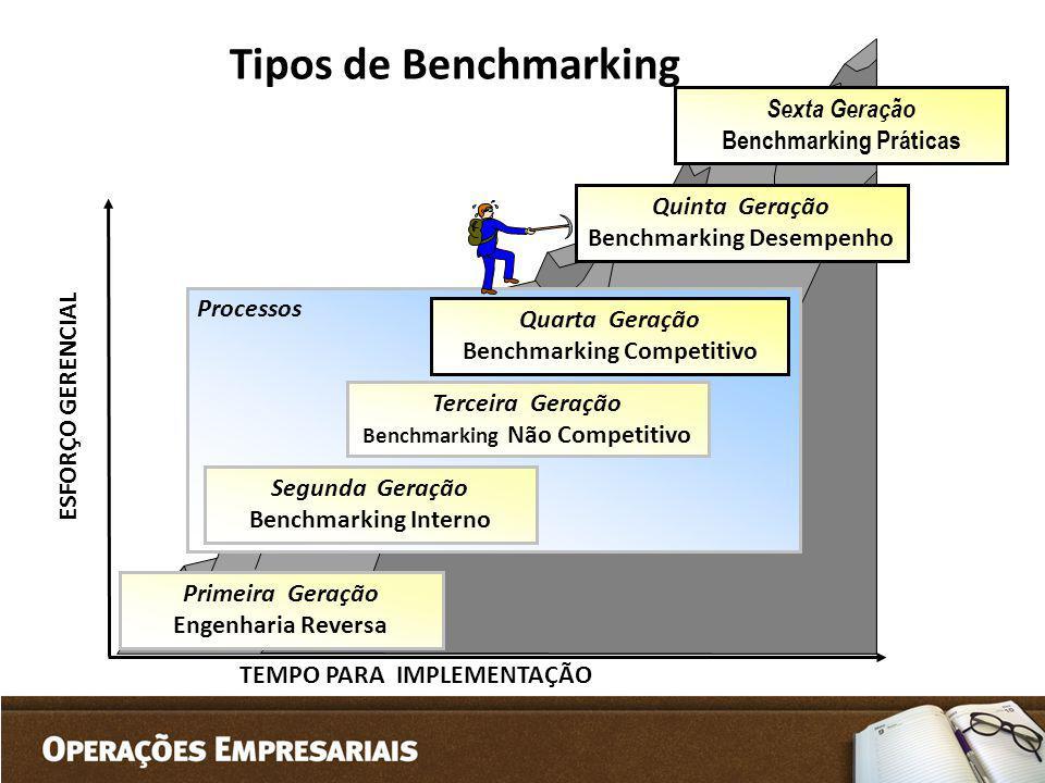 ESFORÇO GERENCIAL TEMPO PARA IMPLEMENTAÇÃO Quinta Geração Benchmarking Desempenho Processos Quarta Geração Benchmarking Competitivo Terceira Geração B
