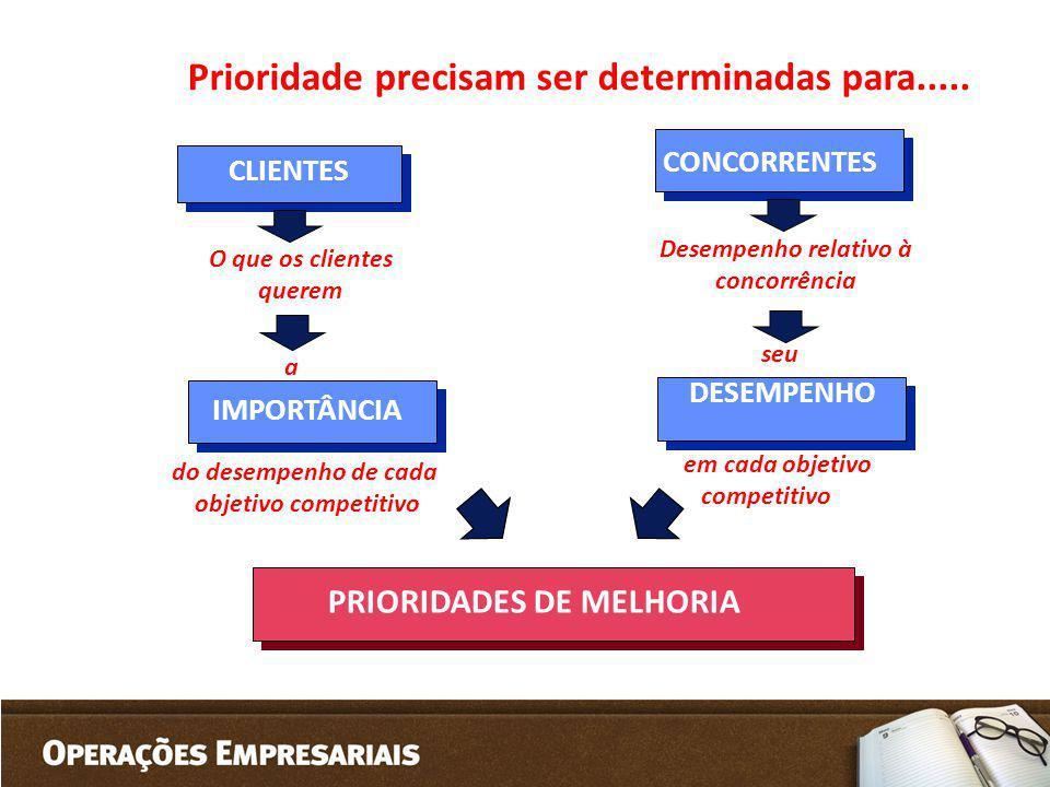 Prioridade precisam ser determinadas para..... CLIENTES O que os clientes querem a IMPORTÂNCIA do desempenho de cada objetivo competitivo CONCORRENTES