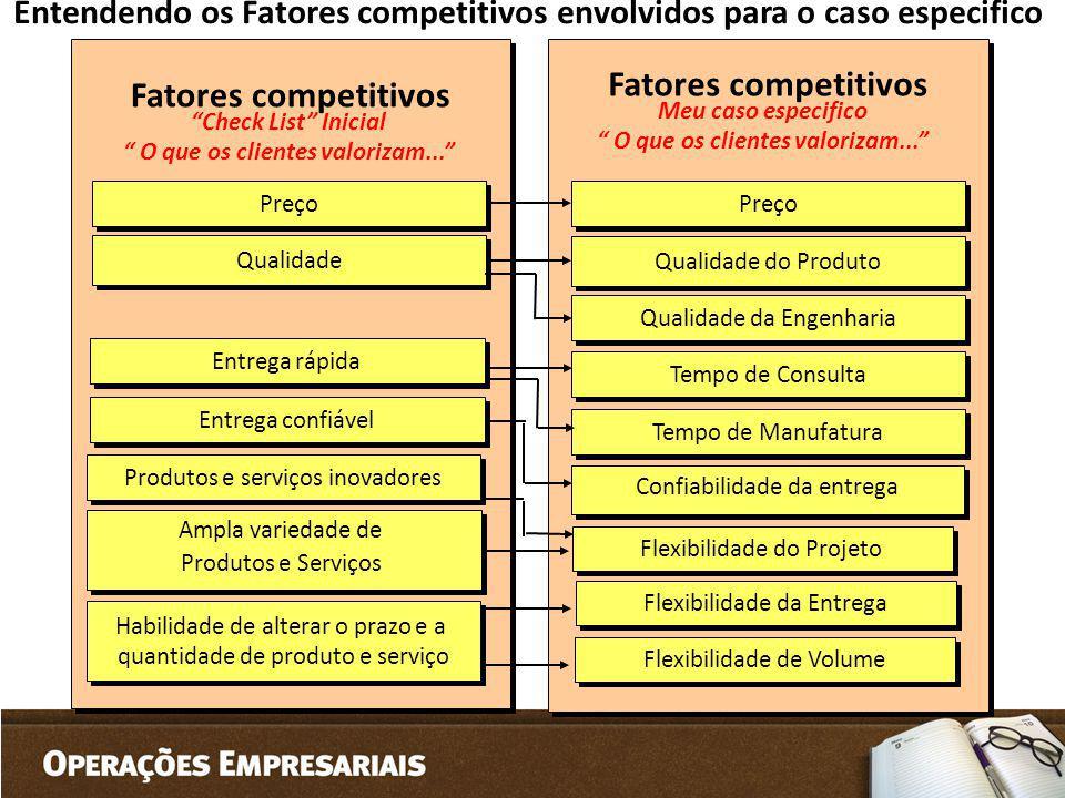 Fatores competitivos Preço Qualidade Entrega rápida Entrega confiável Produtos e serviços inovadores Ampla variedade de Produtos e Serviços Ampla vari