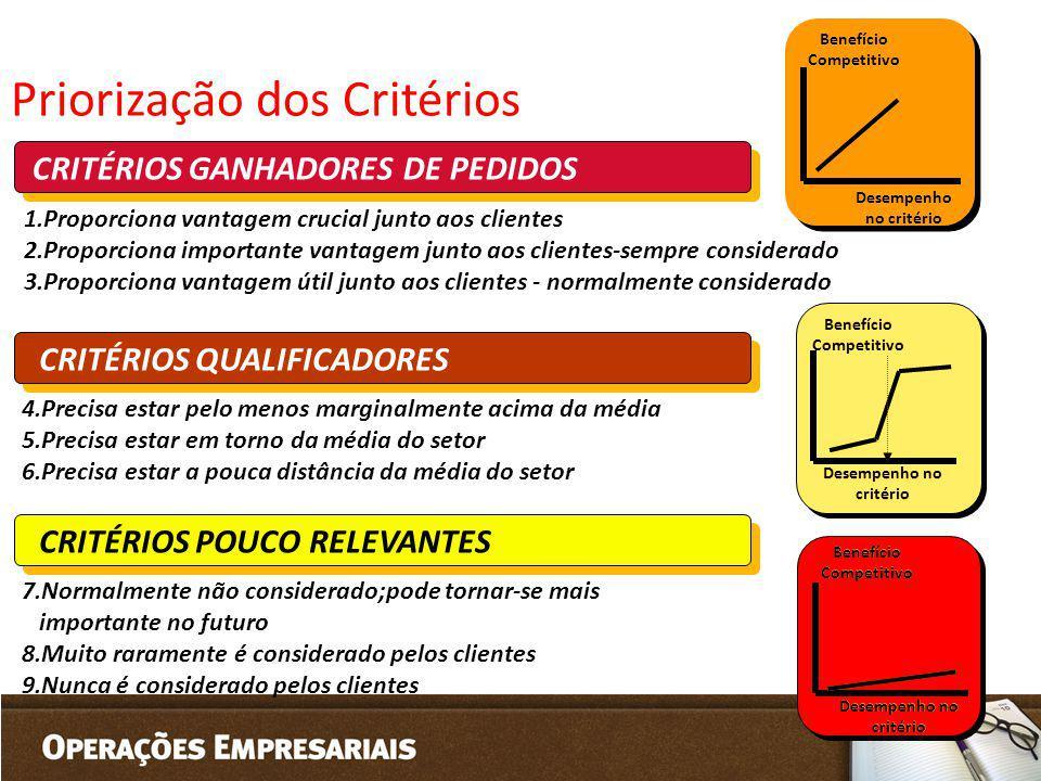 CRITÉRIOS GANHADORES DE PEDIDOS CRITÉRIOS QUALIFICADORES CRITÉRIOS POUCO RELEVANTES Priorização dos Critérios 1.Proporciona vantagem crucial junto aos