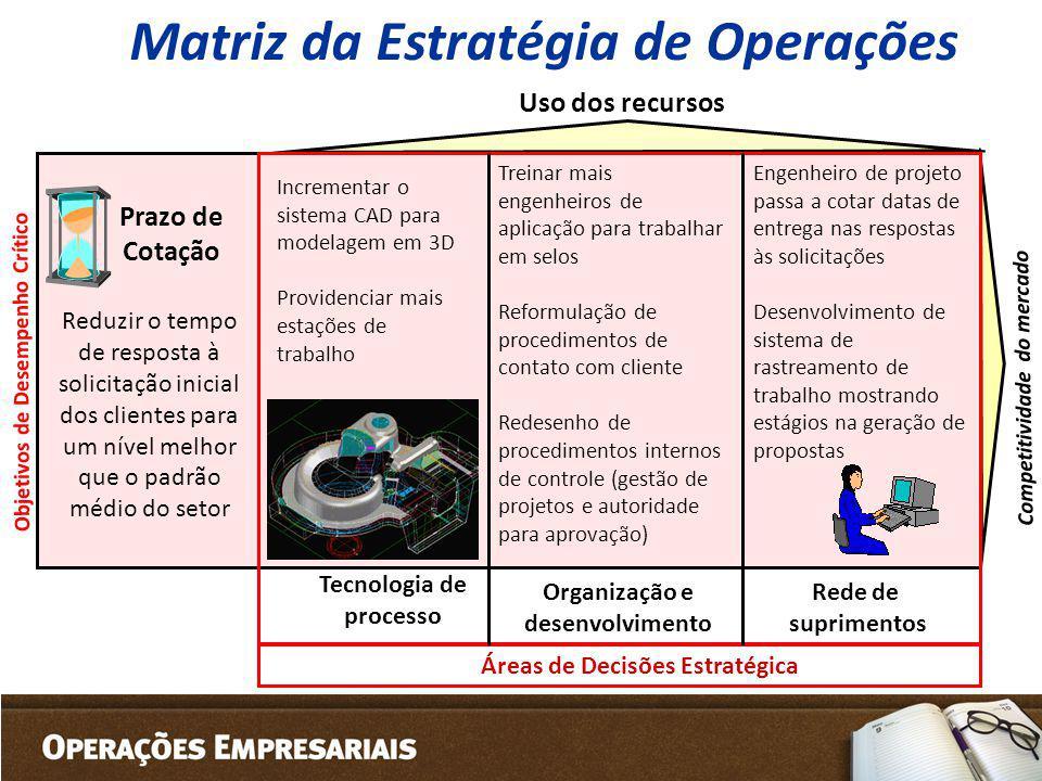 Competitividade do mercado Prazo de Cotação Uso dos recursos Tecnologia de processo Áreas de Decisões Estratégica Objetivos de Desempenho Crítico Matr