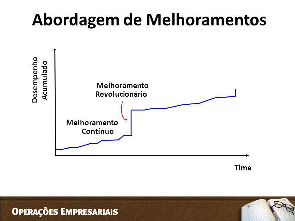 Abordagem de Melhoramentos Time Melhoramento Contínuo Melhoramento Revolucionário Desempenho Acumulado