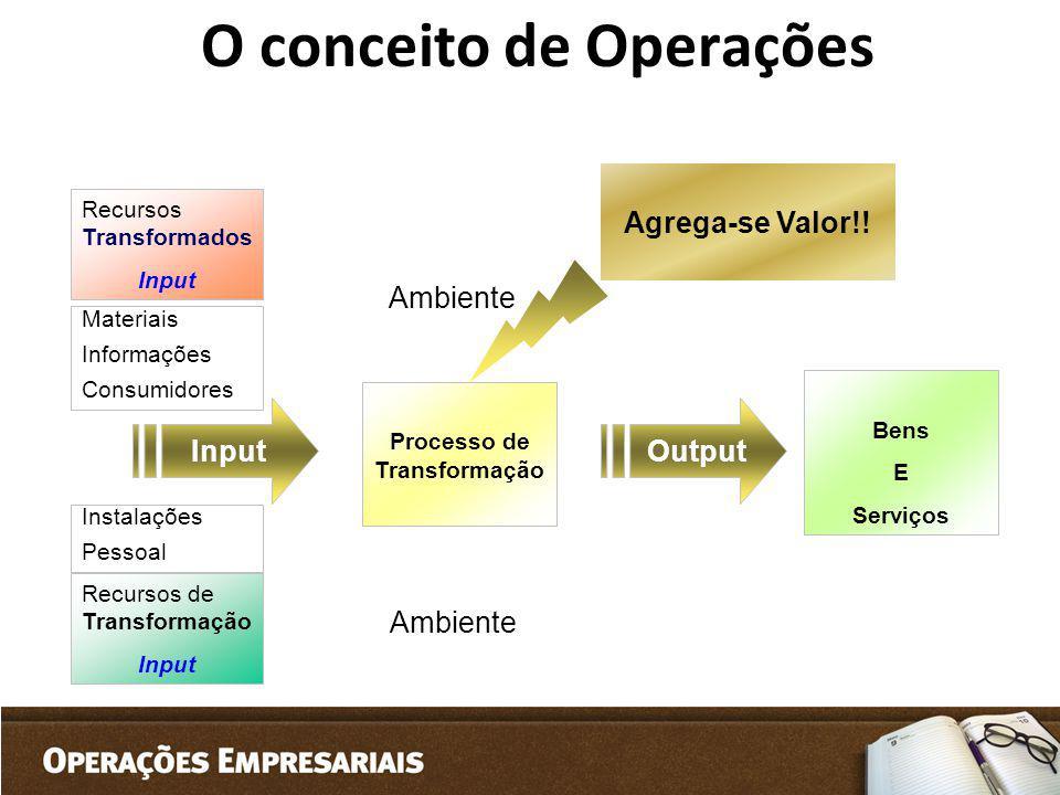 O conceito de Operações Recursos Transformados Input Processo de Transformação Materiais Informações Consumidores Recursos de Transformação Input Inst