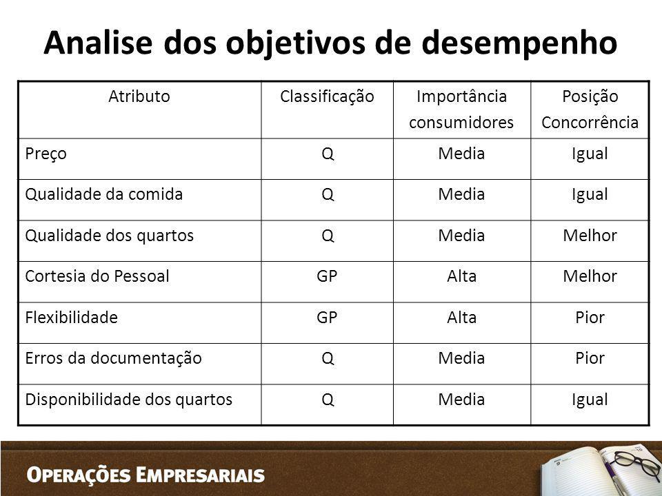 Analise dos objetivos de desempenho AtributoClassificaçãoImportância consumidores Posição Concorrência PreçoQMediaIgual Qualidade da comidaQMediaIgual