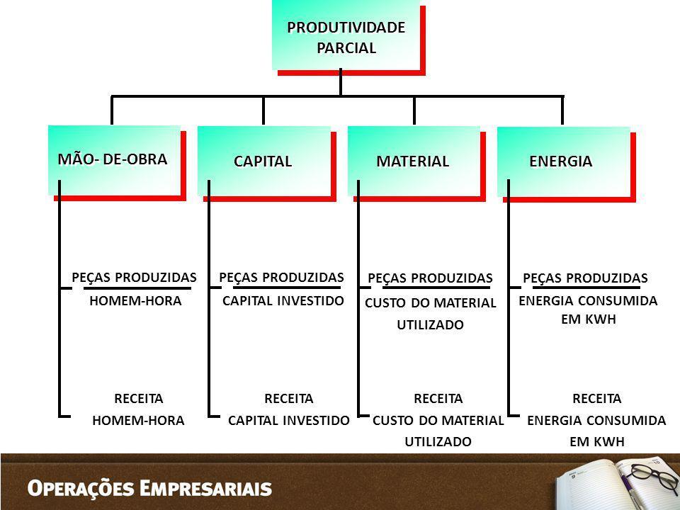 MÃO- DE-OBRA CAPITAL MATERIAL ENERGIA PRODUTIVIDADE PARCIAL PRODUTIVIDADE PARCIAL PEÇAS PRODUZIDAS HOMEM-HORA PEÇAS PRODUZIDAS CAPITAL INVESTIDO PEÇAS