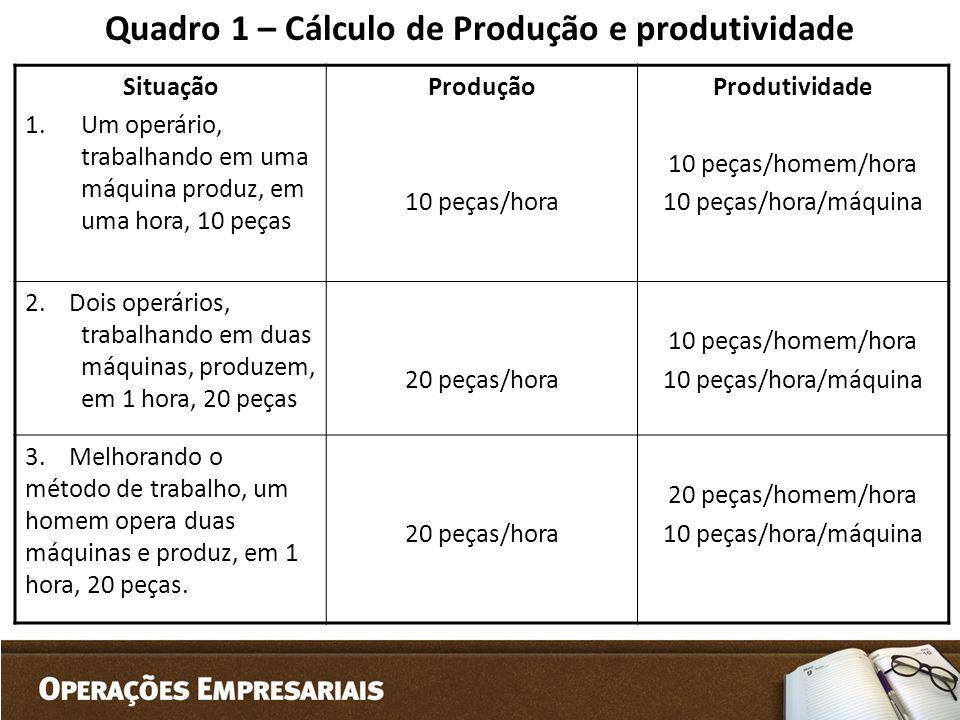 Quadro 1 – Cálculo de Produção e produtividade Situação 1.Um operário, trabalhando em uma máquina produz, em uma hora, 10 peças Produção 10 peças/hora