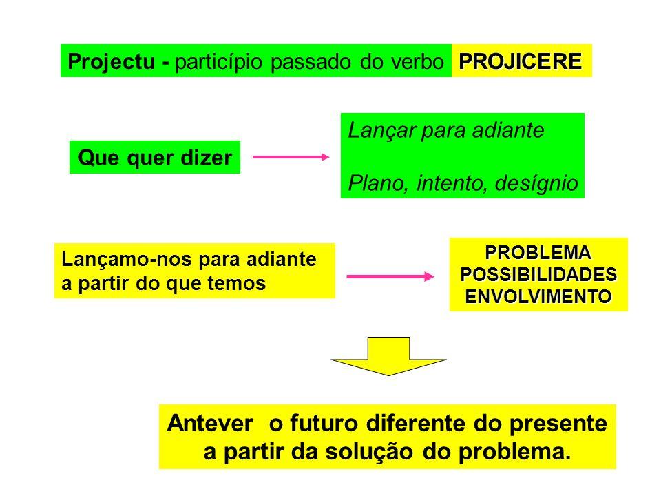 Projectu - particípio passado do verboPROJICERE Lançar para adiante Plano, intento, desígnio Que quer dizer Lançamo-nos para adiante a partir do que temos PROBLEMAPOSSIBILIDADESENVOLVIMENTO Antever o futuro diferente do presente a partir da solução do problema.