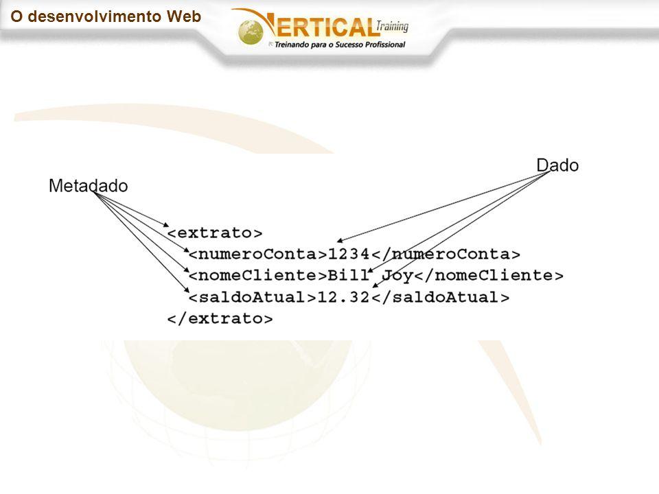 O desenvolvimento Web