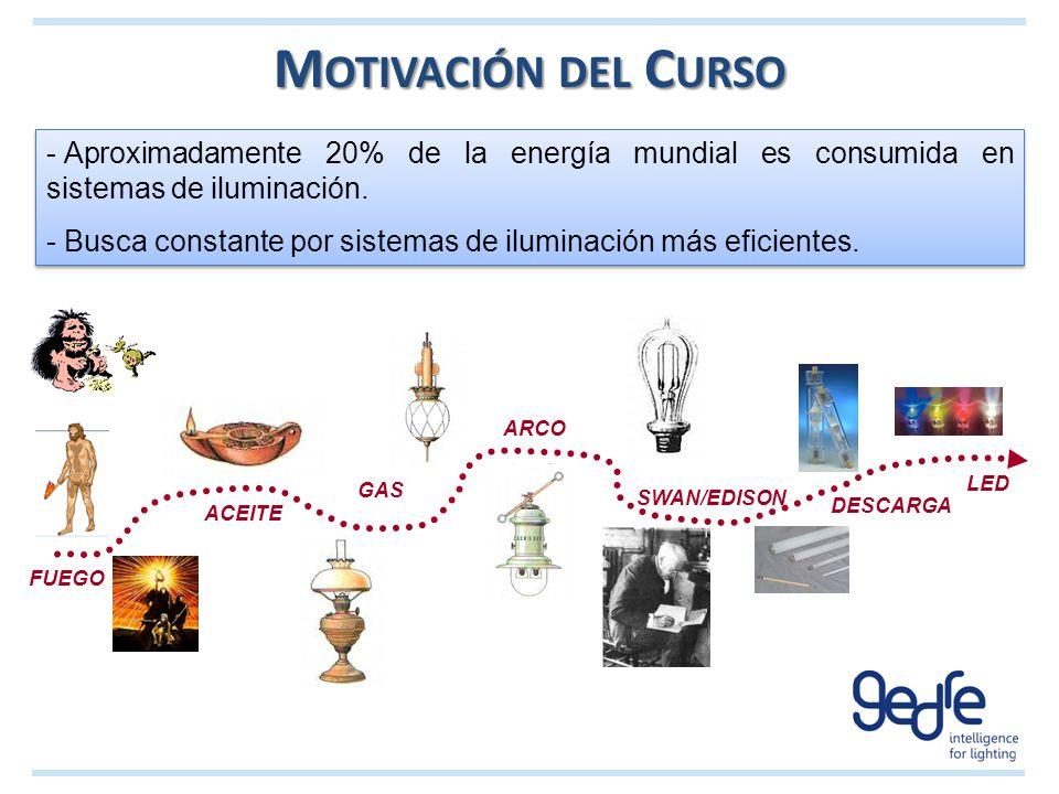 M OTIVACIÓN DEL C URSO - Aproximadamente 20% de la energía mundial es consumida en sistemas de iluminación. - Busca constante por sistemas de iluminac