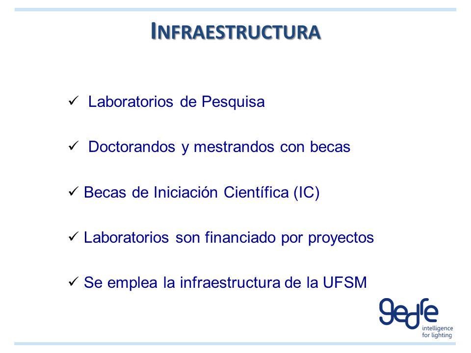 I NFRAESTRUCTURA Laboratorios de Pesquisa Doctorandos y mestrandos con becas Becas de Iniciación Científica (IC) Laboratorios son financiado por proye