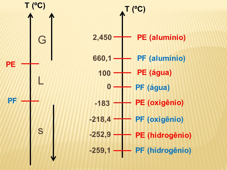 T (ºC) PF (hidrogênio) PE (hidrogênio) PF (oxigênio) 0 -183 PE (oxigênio) PF (água) PE (água) PF (alumínio) PE (alumínio) -218,4 -252,9 -259,1 100 660,1 2,450 PE PF s L G T (ºC)