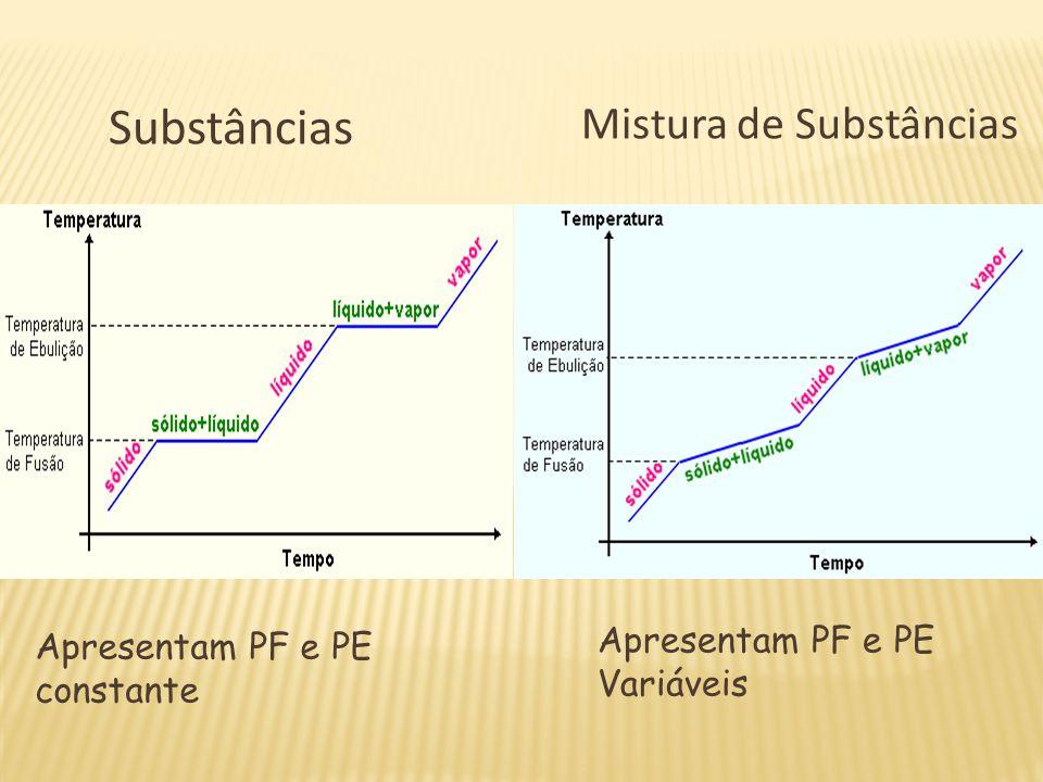 Substâncias Mistura de Substâncias Apresentam PF e PE constante Apresentam PF e PE Variáveis
