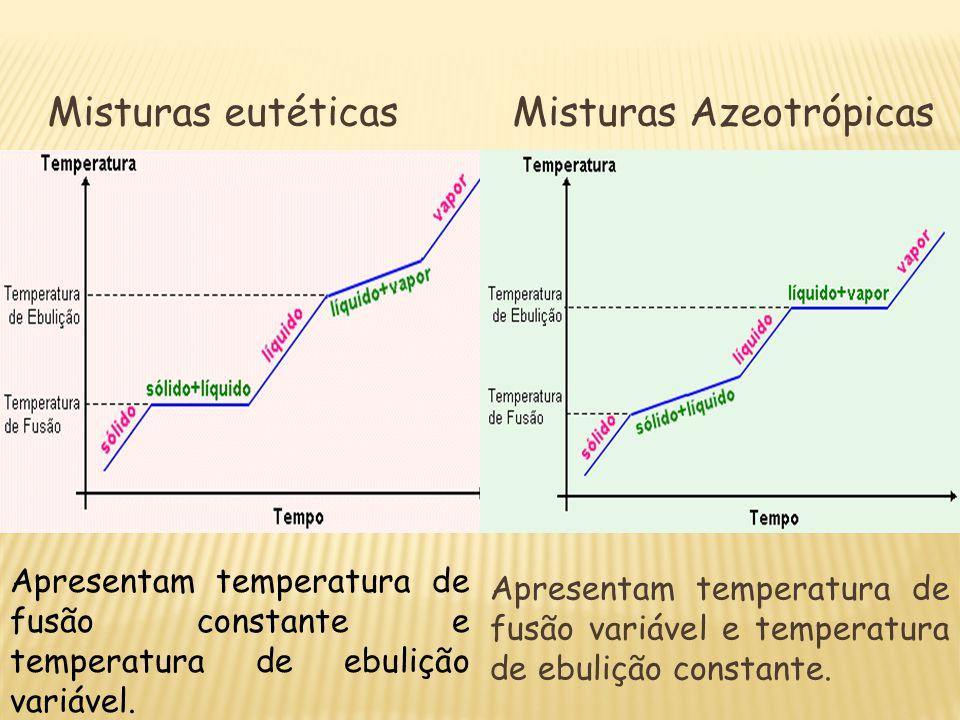 Apresentam temperatura de fusão constante e temperatura de ebulição variável. Misturas eutéticas Apresentam temperatura de fusão variável e temperatur