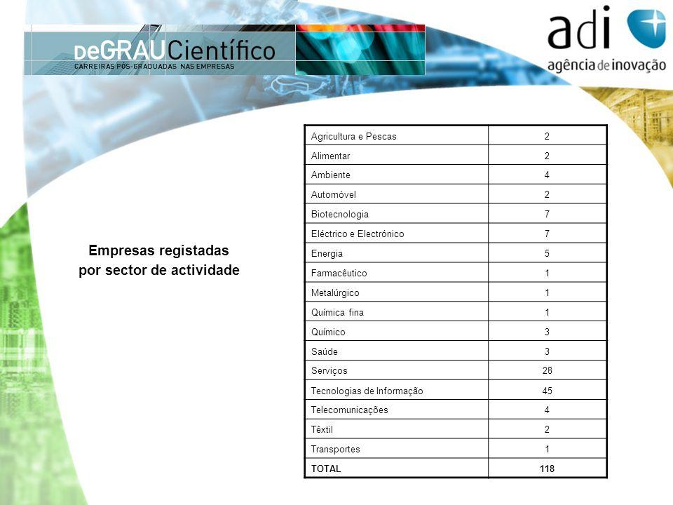 Agricultura e Pescas2 Alimentar2 Ambiente4 Automóvel2 Biotecnologia7 Eléctrico e Electrónico7 Energia5 Farmacêutico1 Metalúrgico1 Química fina1 Químic