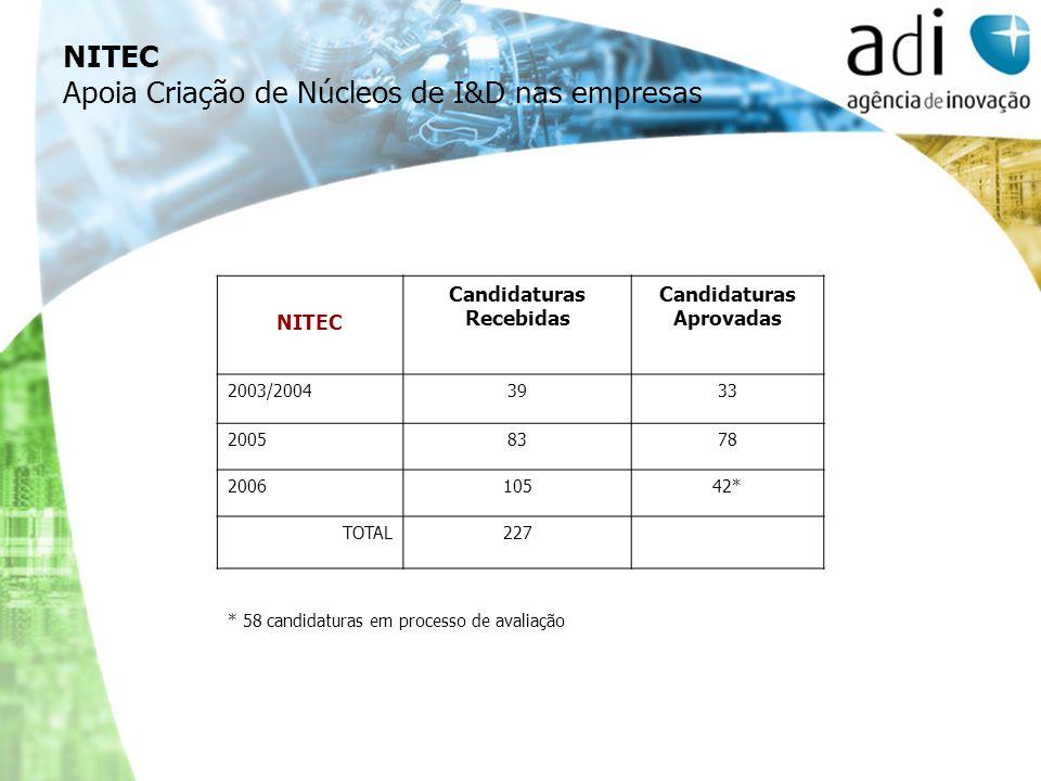 NITEC Apoia Criação de Núcleos de I&D nas empresas NITEC Candidaturas Recebidas Candidaturas Aprovadas 2003/20043933 20058378 200610542* TOTAL227 * 58