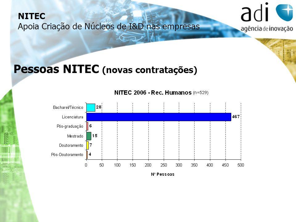 Pessoas NITEC (novas contratações) NITEC Apoia Criação de Núcleos de I&D nas empresas